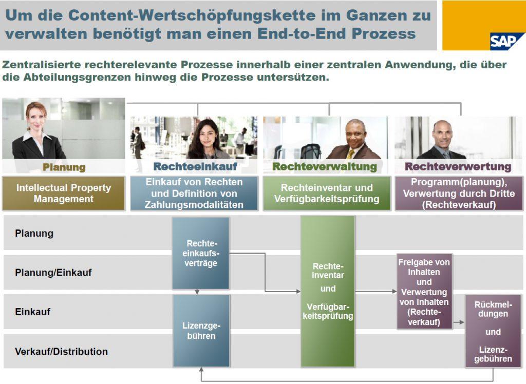SAP IPM - Intellectual Property Management - AScorpi GmbH